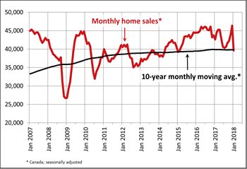 Canadian home sales drop in January