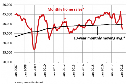 Canadian home sales fall further in February