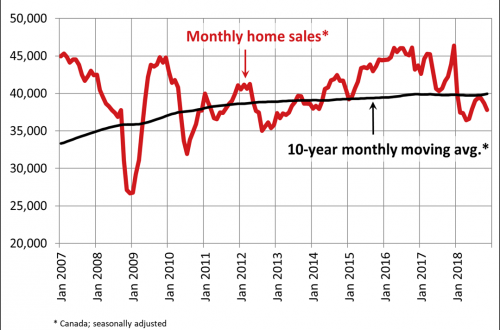 Canadian home sales activity softens further in November