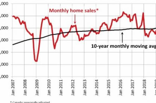 Canadian home sales rise in April 2019