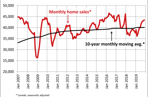 Canadian home sales edge higher in November