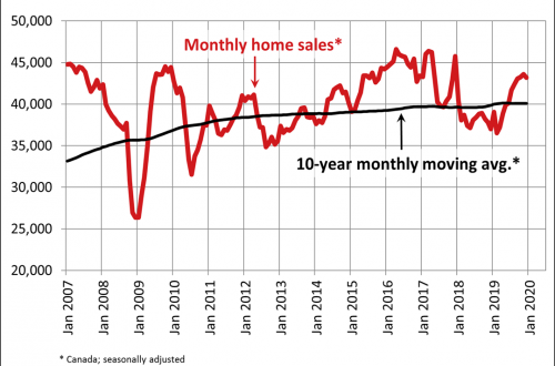 Canadian home sales inch lower in December